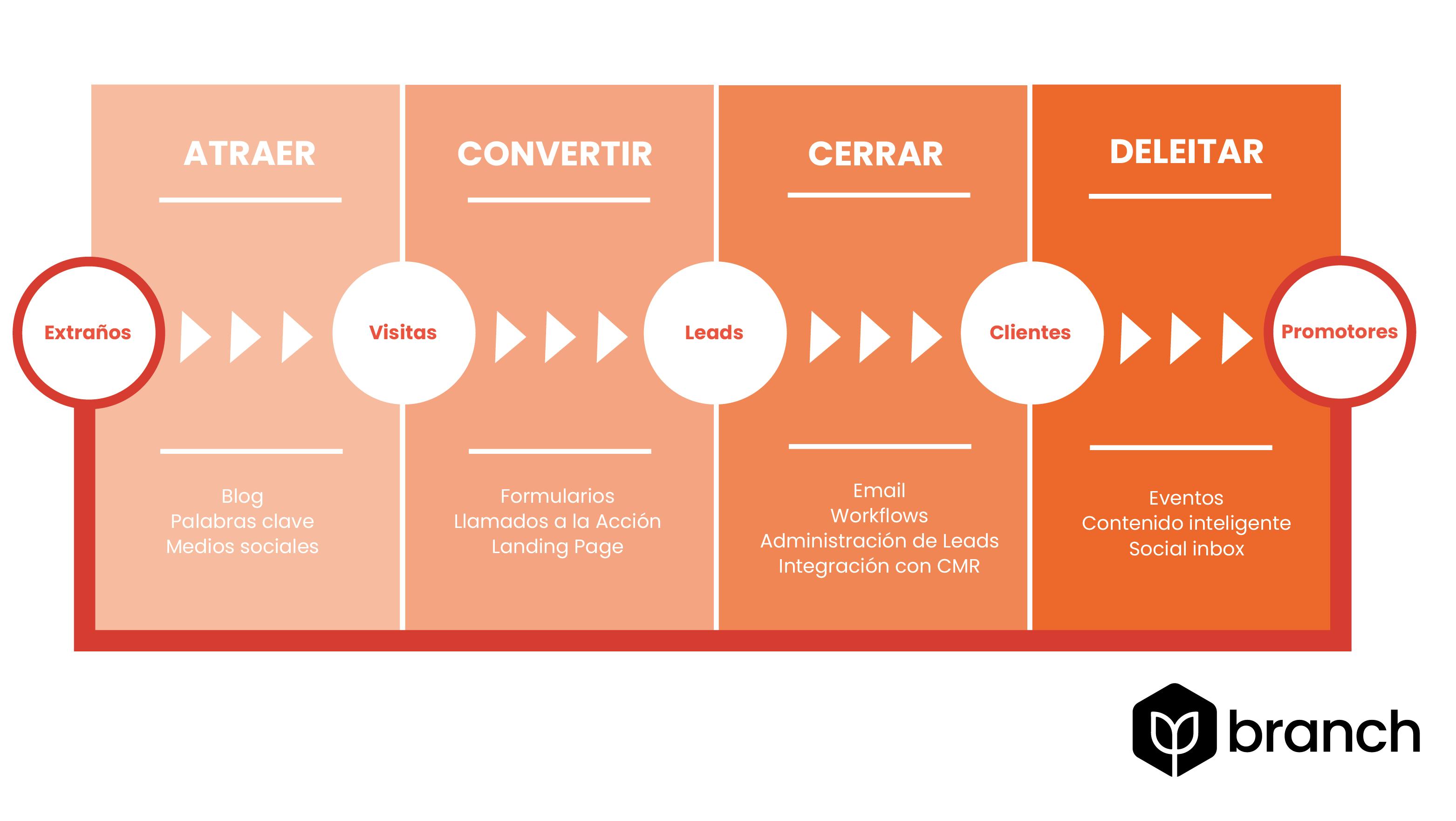 metodologia-inbound-marketing-atraer-convertir-cerrar-deleitar