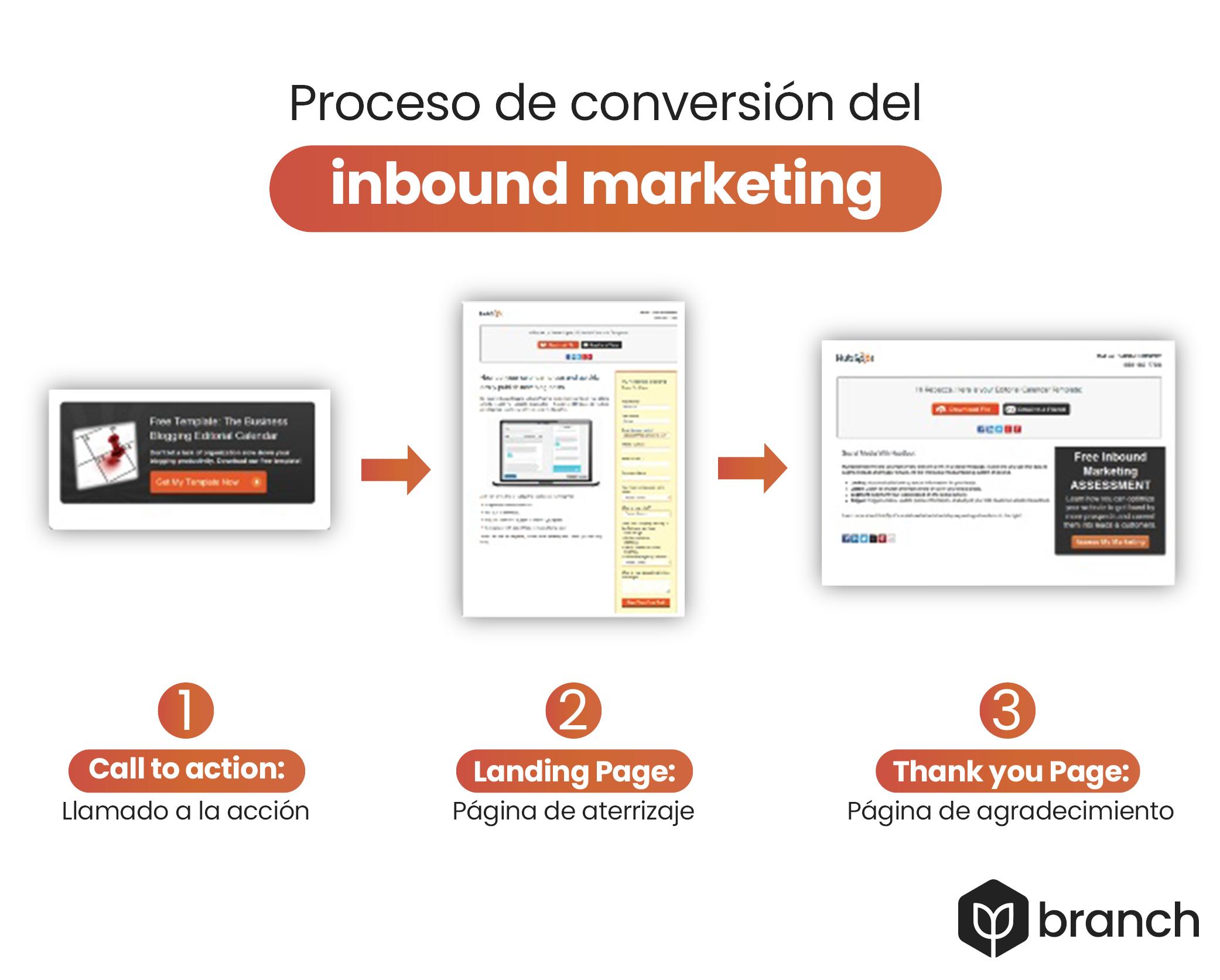proceso-de-conversion-inbound-marketing