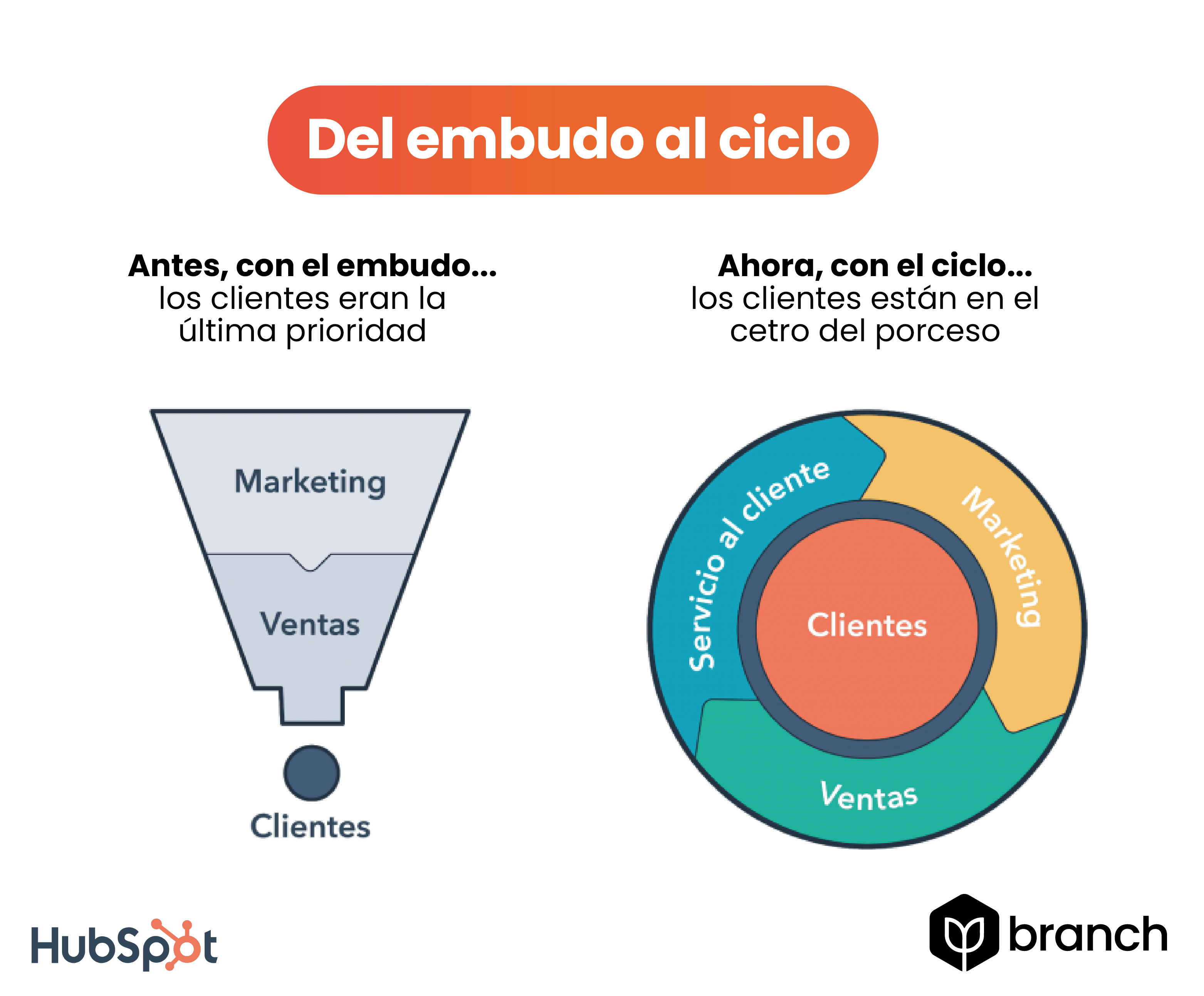 del-embudo-al-ciclo-inbound-marketing