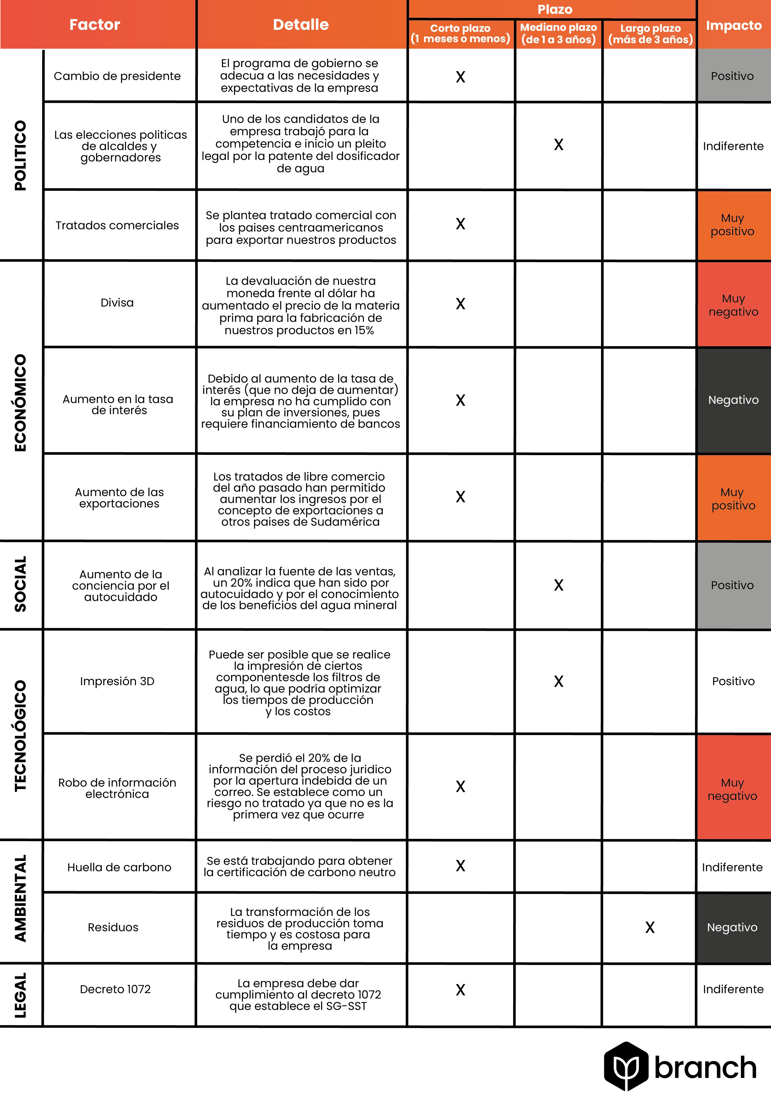 matriz-pestel-analisis-de-entorno