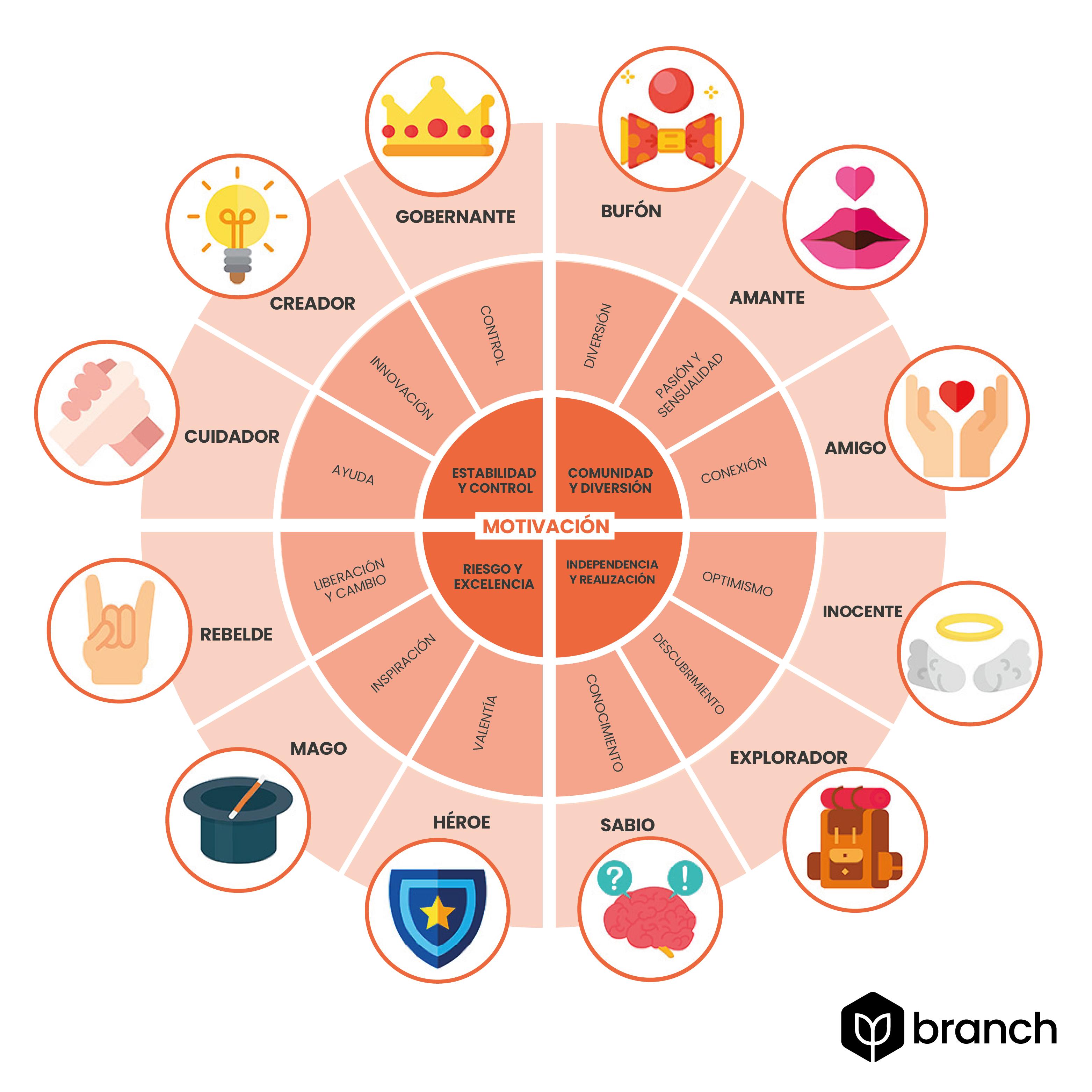 12-arquetipos-de-personalidad-de-marca