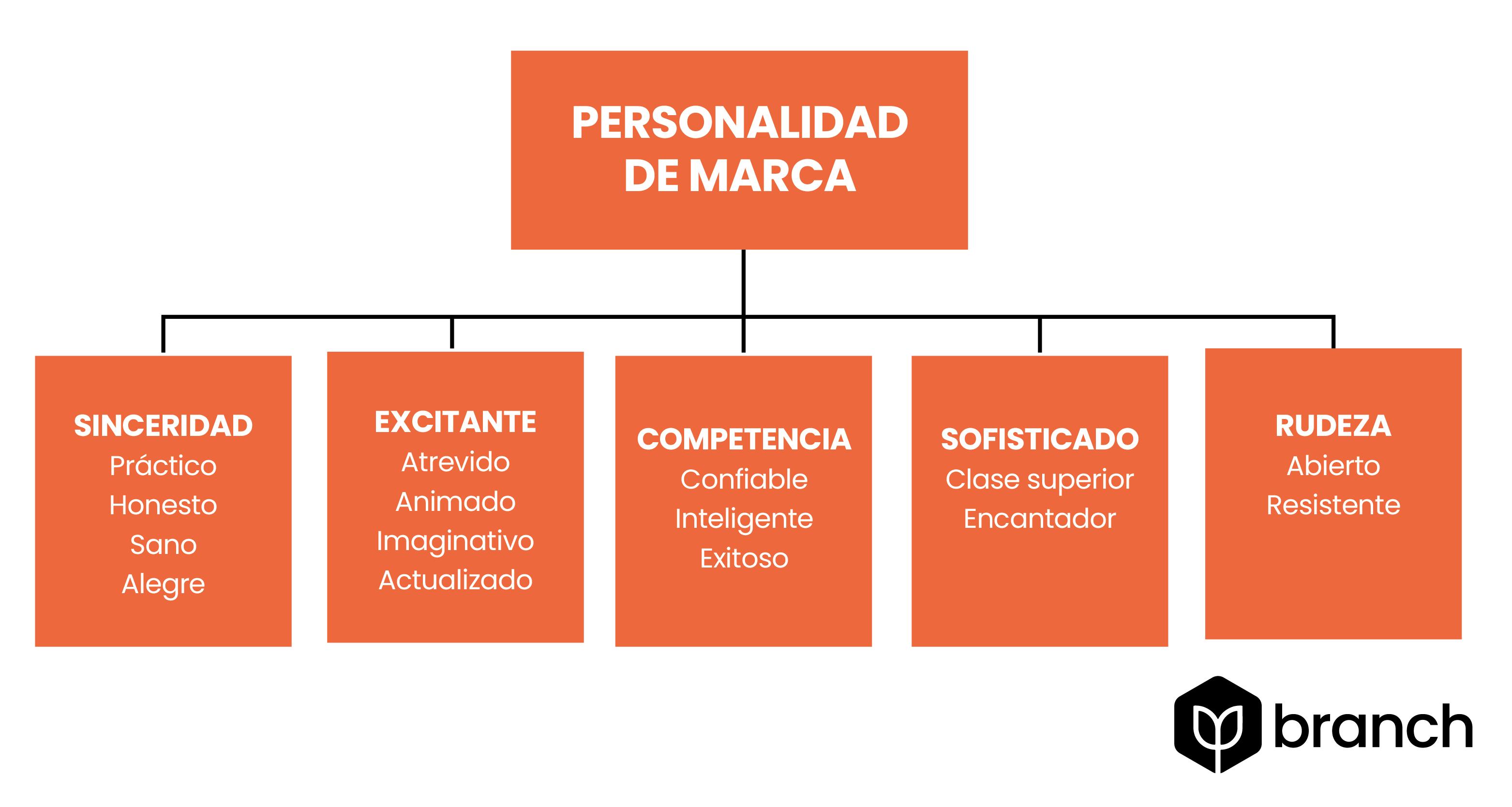 arquitipos-de-personalidad-de-marca