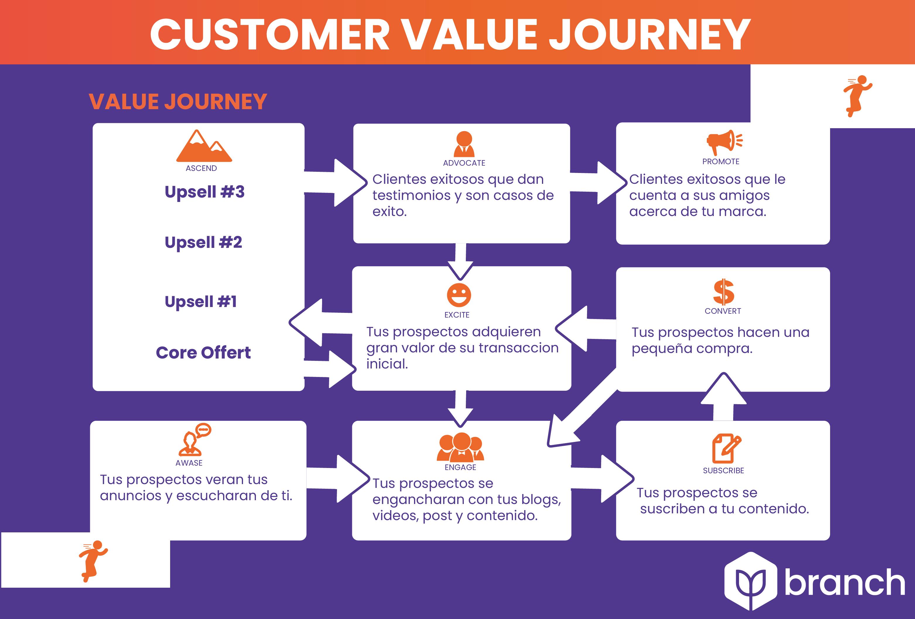 etapas-del-customer-value-journey