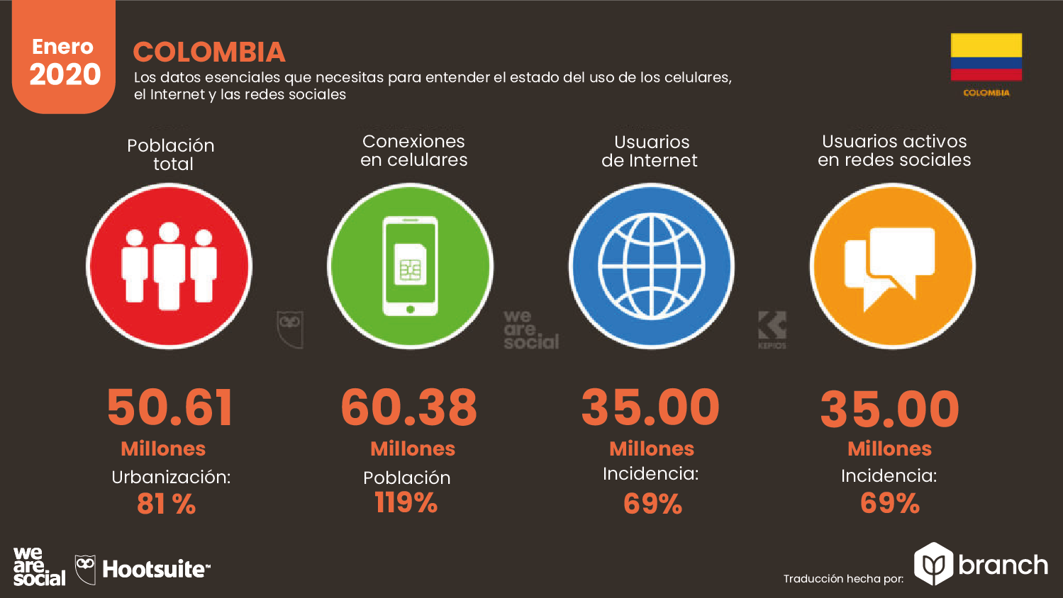situacion-digital-de-colombia-2019-2020