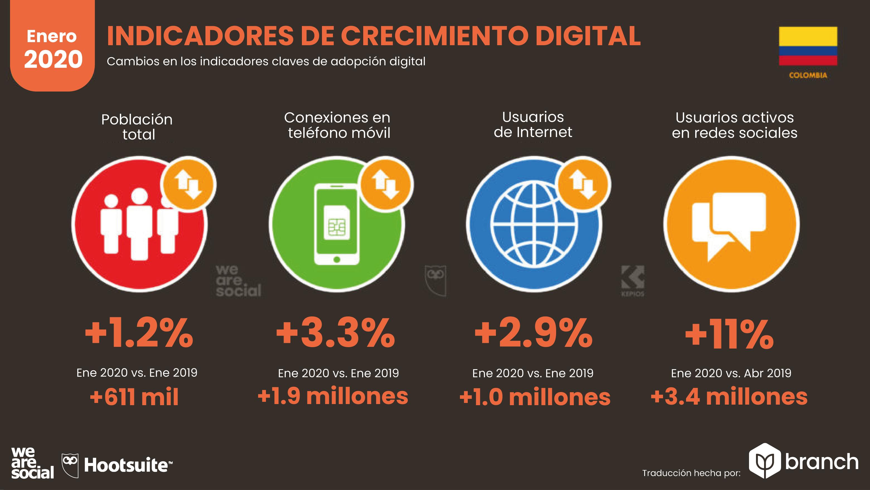 crecimiento-digital-en-colombia-2019-2020