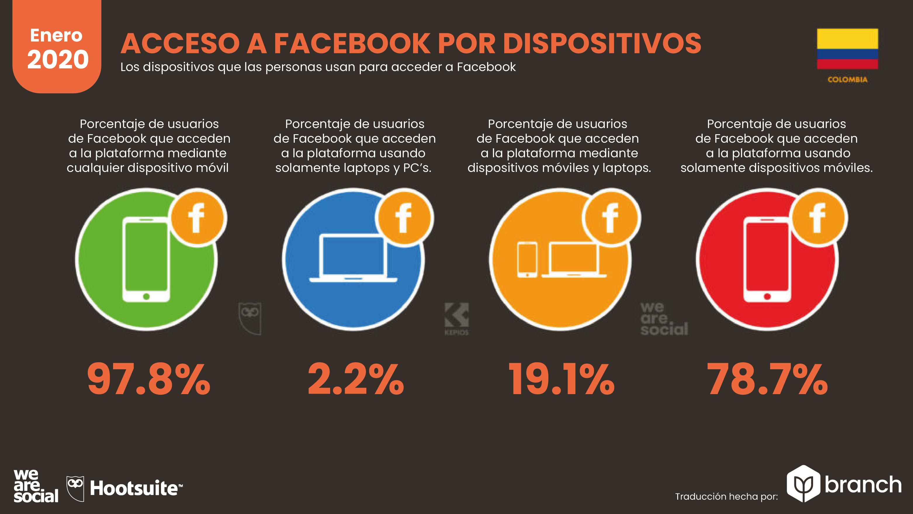 dispositivos-que-se-usan-para-usar-facebook
