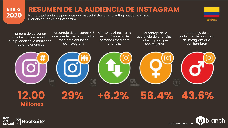 audiencia-de-instagram-en-colombia-2019-2020