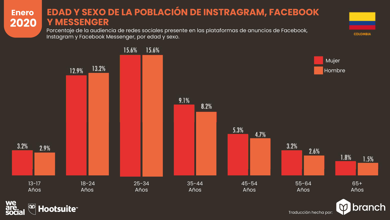 edad-y-sexo-de-usuarios-de-redes-sociales-colombia-2019-2020