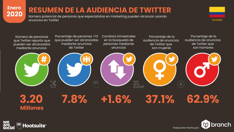 resumen-audiencia-twitter-colombia-2019-2020