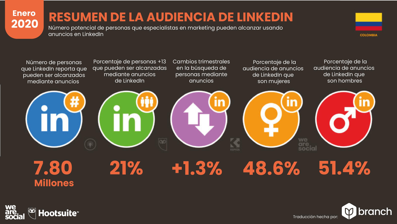 audiencia-de-linkedin-colombia-2019-2020