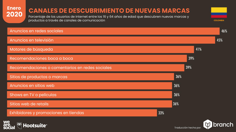 canales-usados-para-descrubrir-nuevas-marcas-en-colombia-2019-2020