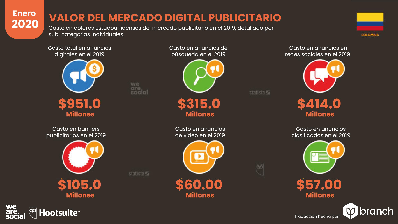 valor-del-mercado-de-publicidad-en-colombia-2019-2020