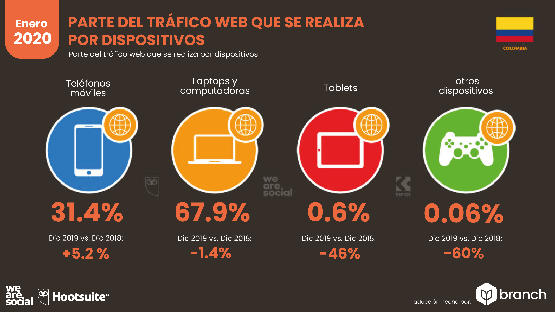 trafico-web-por-dispositivo-movil-2019-2020