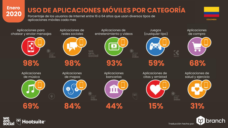 aplicaciones-moviles-por-categoria-colombia-2019-2020