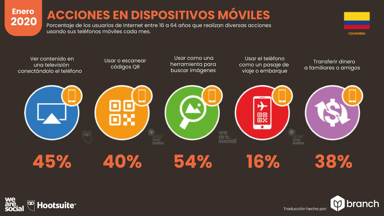 acciones-en-dispositivos-moviles-colombia-2019-2020