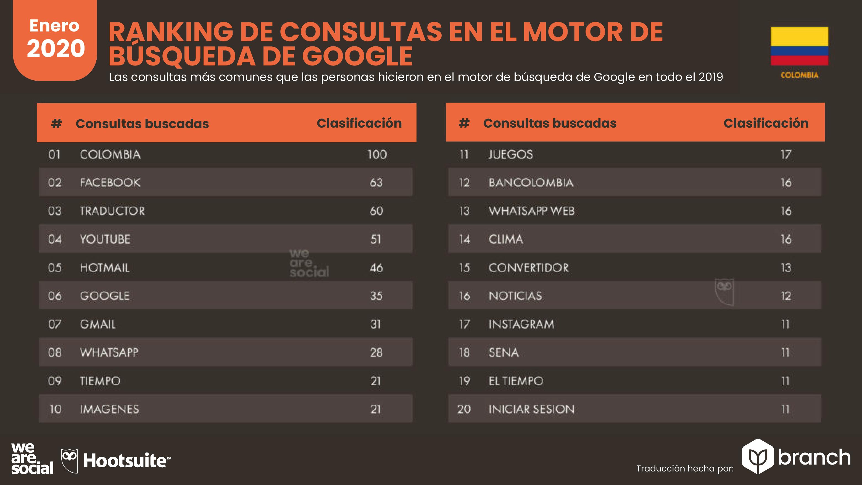 palabras-más-buscadas-en-google-colombia-2019-2020