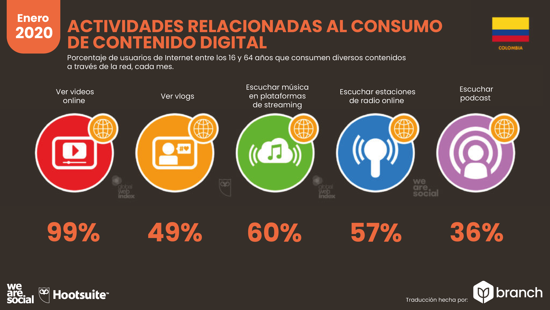 acciones-relacionadas-al-consumo-de-contenido-digital-colombia-2019-2020