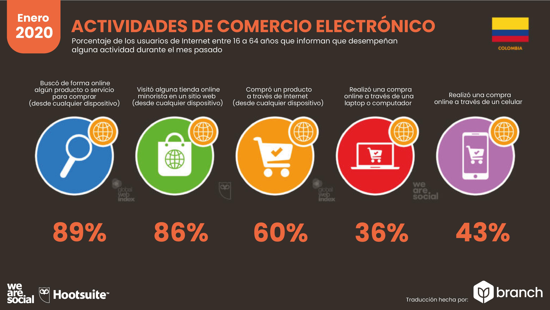 actividades-de-ecommerce-en-colombia-2019-2020
