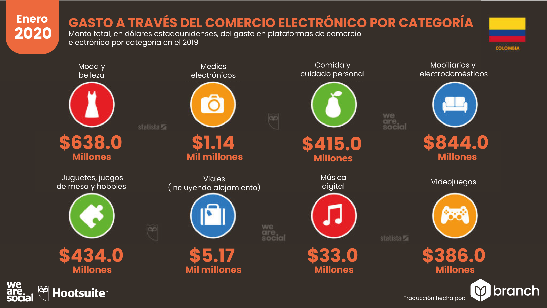 gasto-en-aplicaciones-de-comercio-electronico