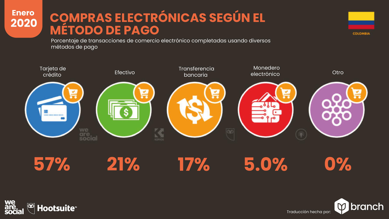 metodos-de-pago-por-ecommerce-colombia-2019-2020