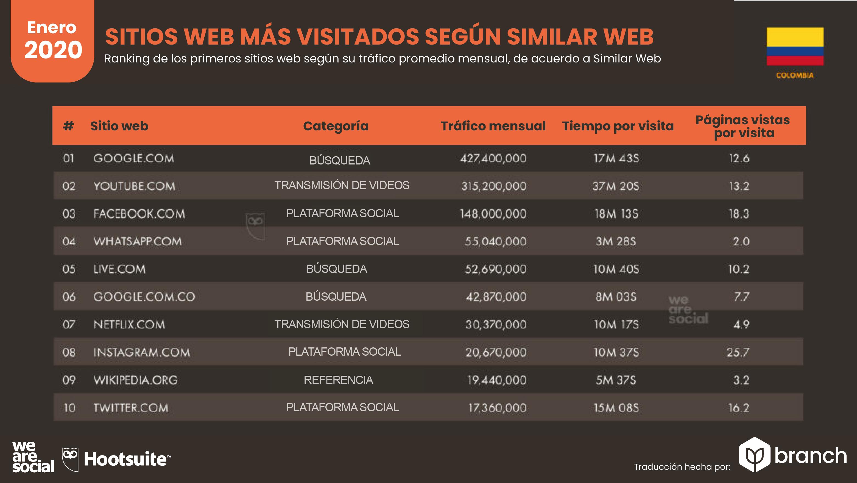 top-de-consultas-en-google-en-colombia-2019-2020