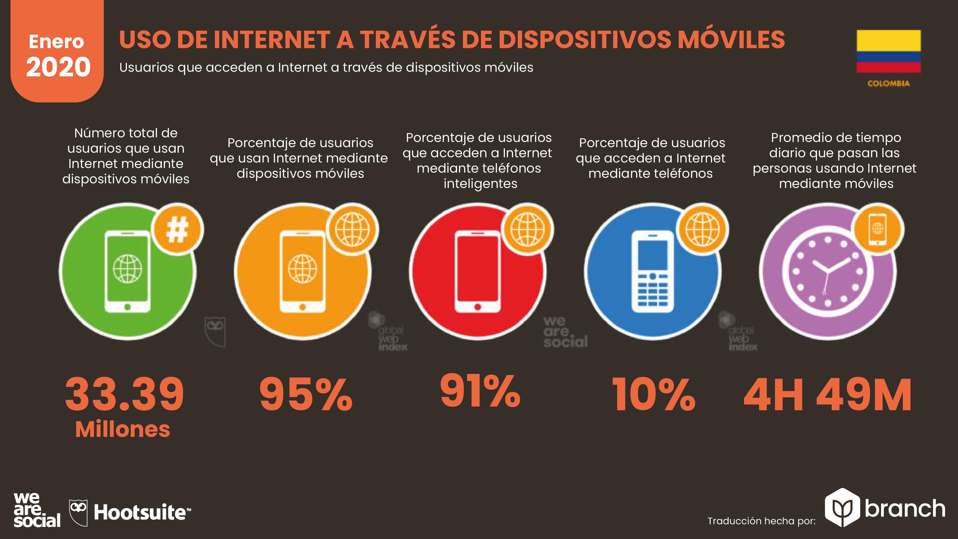 resumen-del-uso-de-dispositivos-móviles
