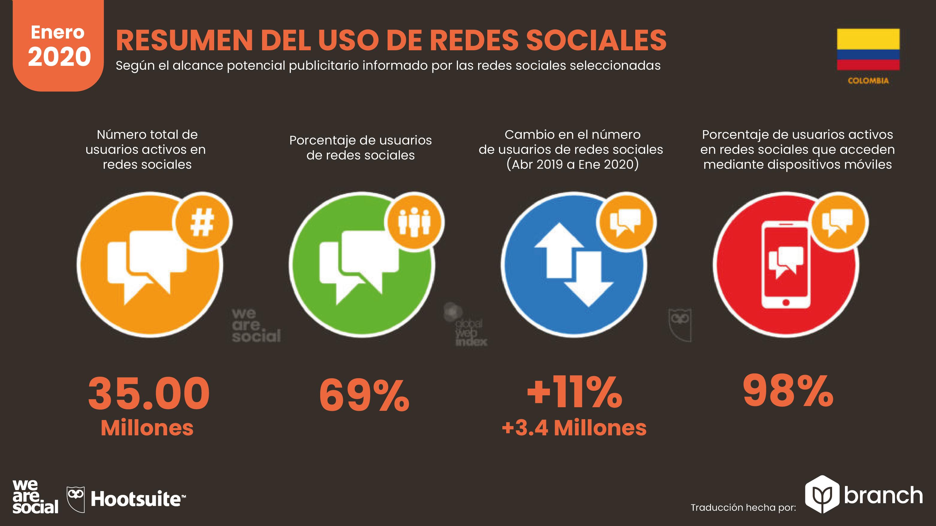 uso-de-redes-sociales-en-colombia-2019-2020