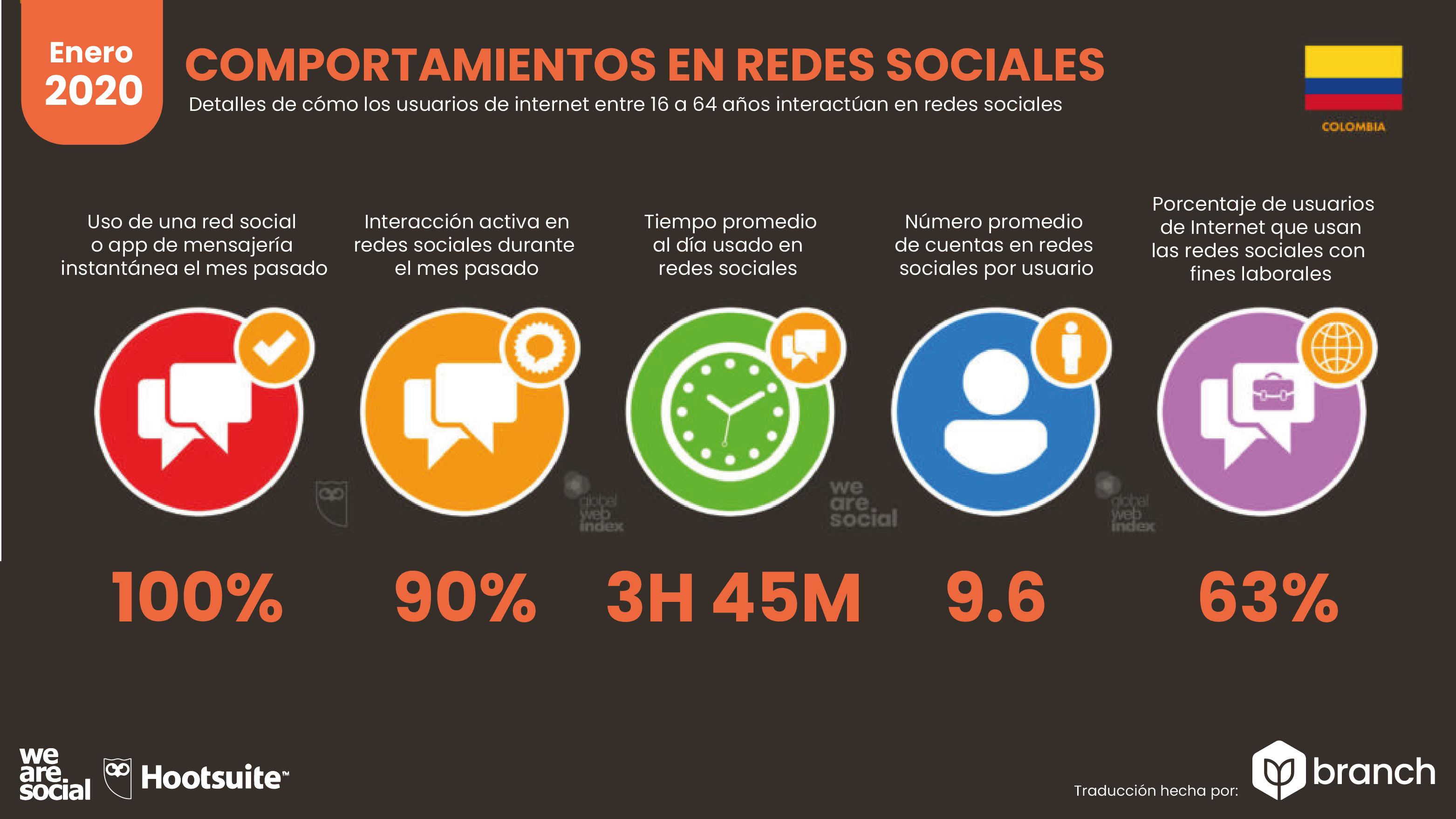 comportamiento-en-redes-sociales-de-los-colombianos-2019-2020