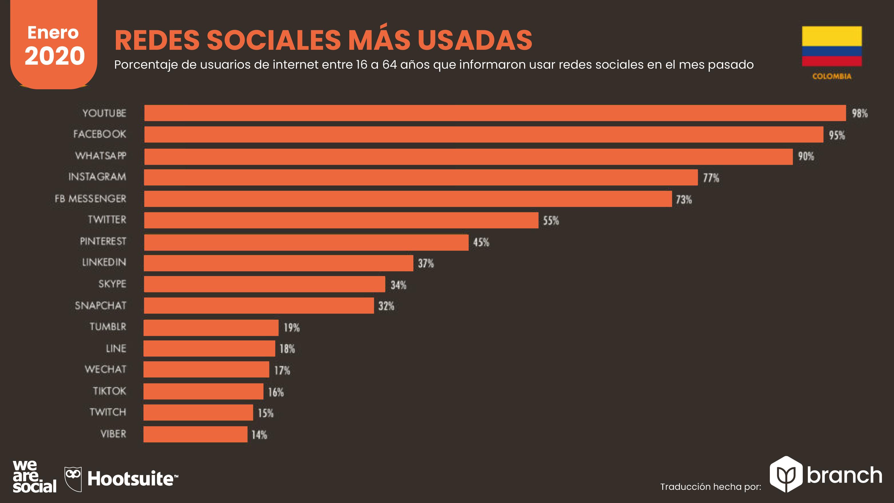 las-redes-sociales-mas-usadas-por-los-colombianos-2019-2020