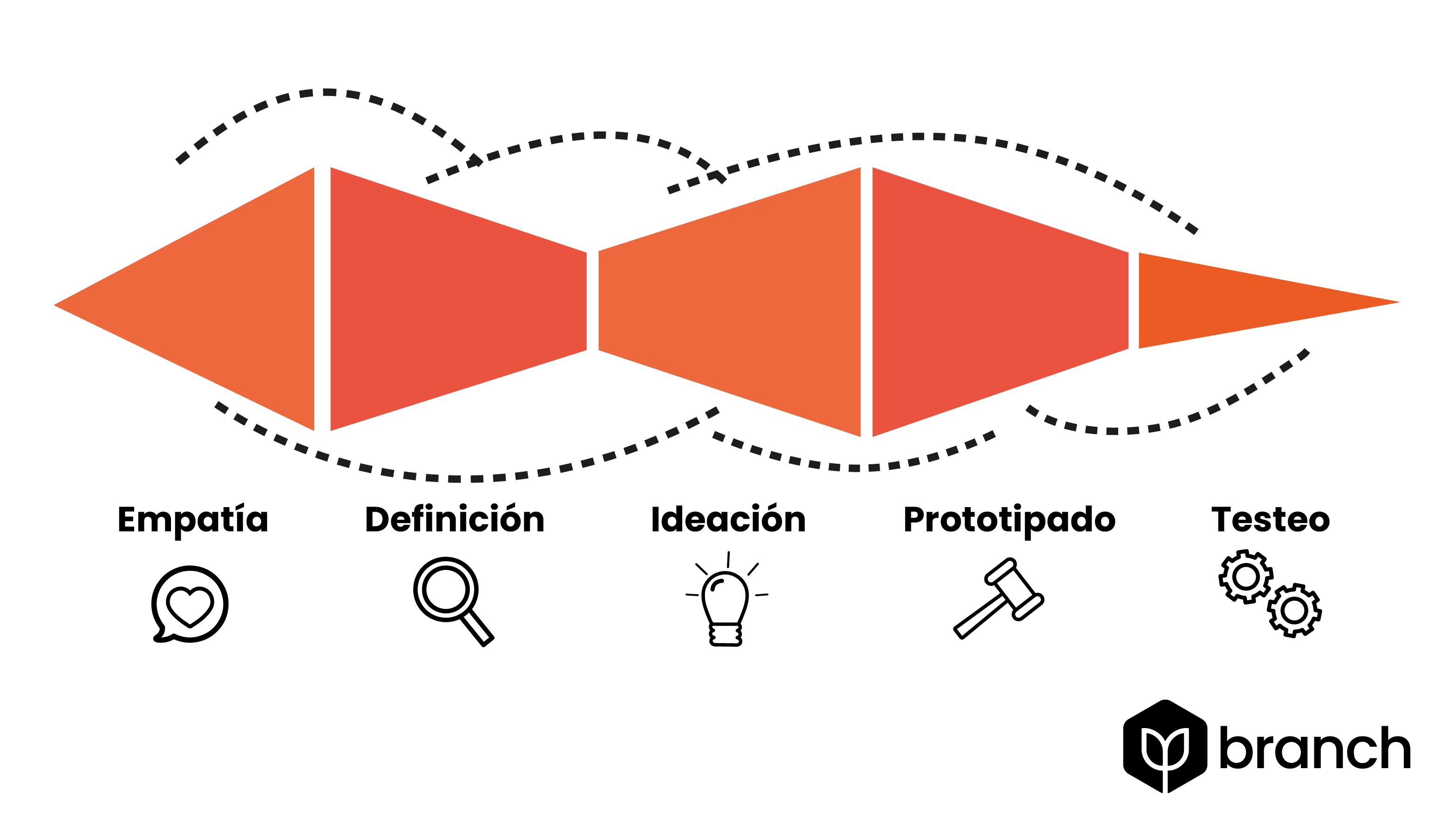 metodologia-design-thinking.