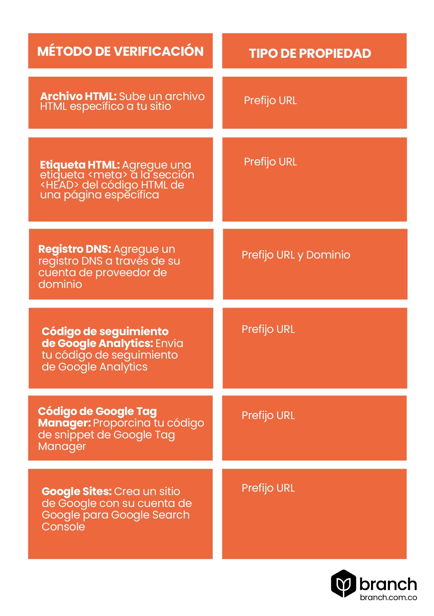 metodos-de-verificacion-de-google-search-console