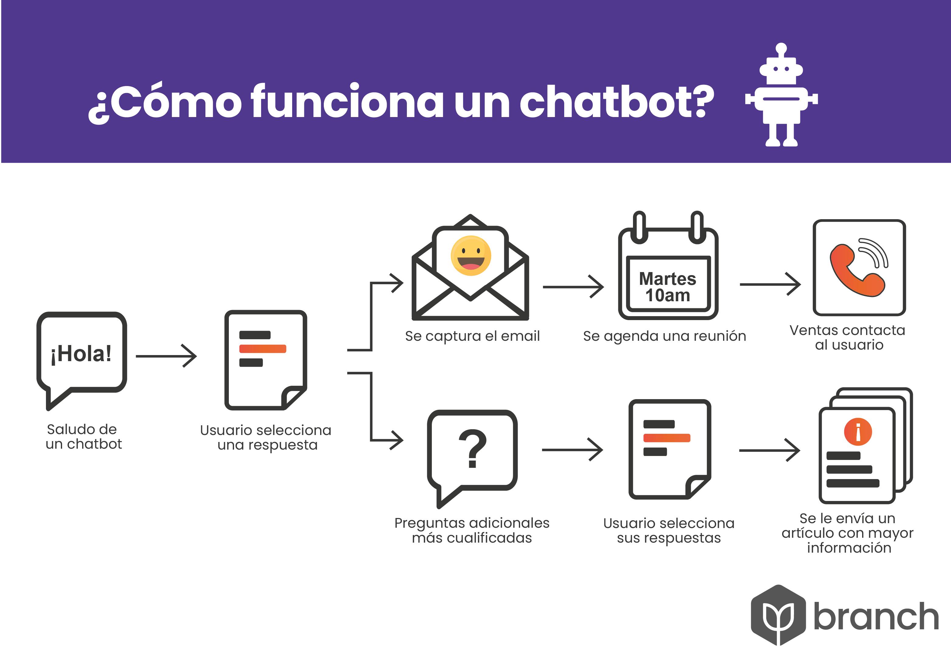 funcionamiento-de-un-chatbot