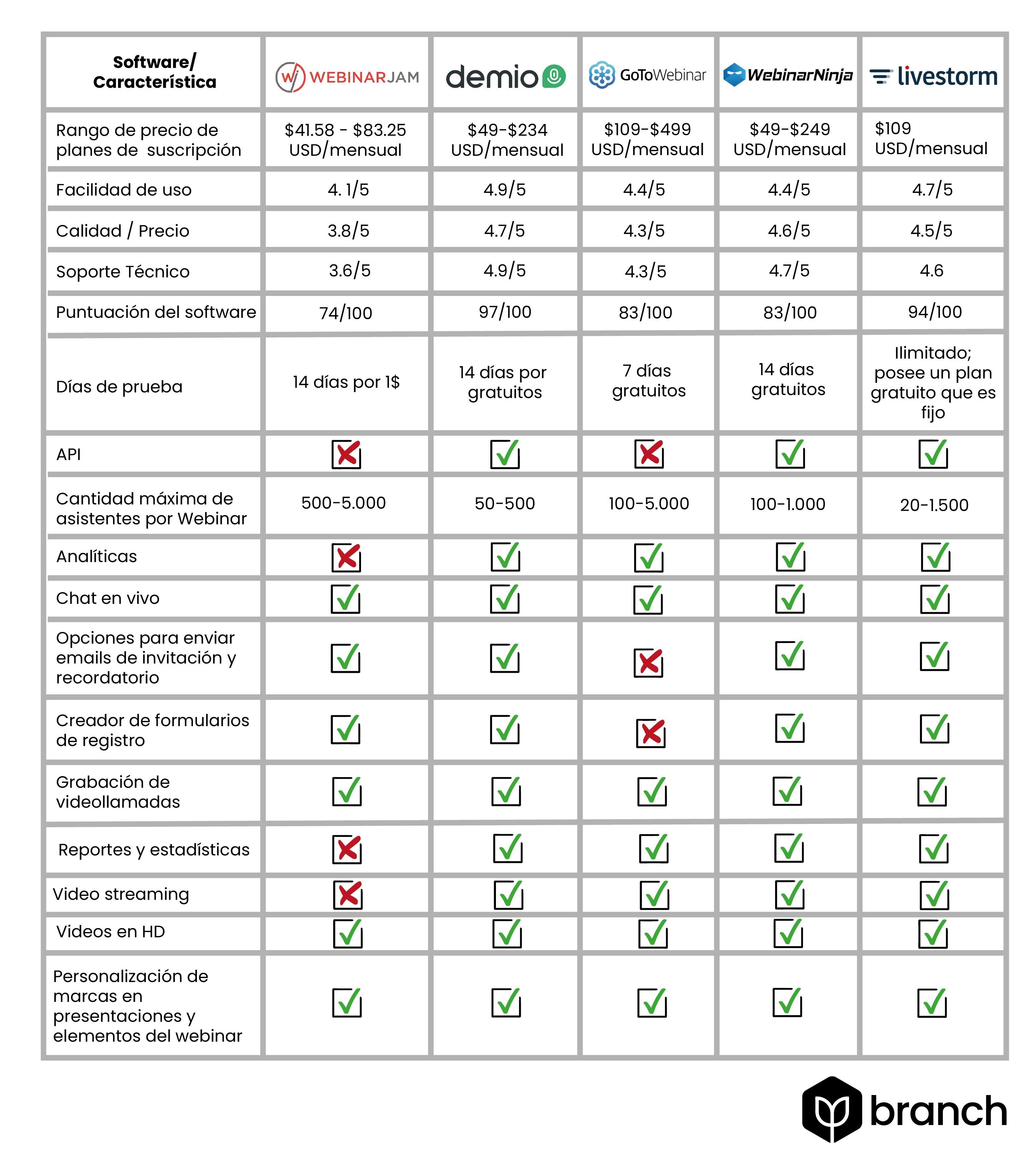 comparativa plataformas de webinar
