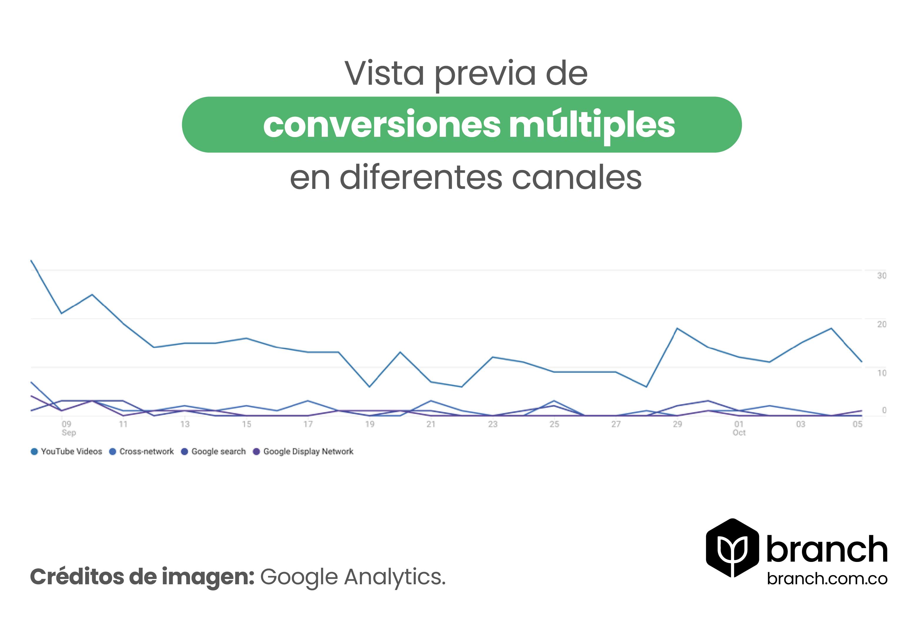actualizaciones-de-google-analytics