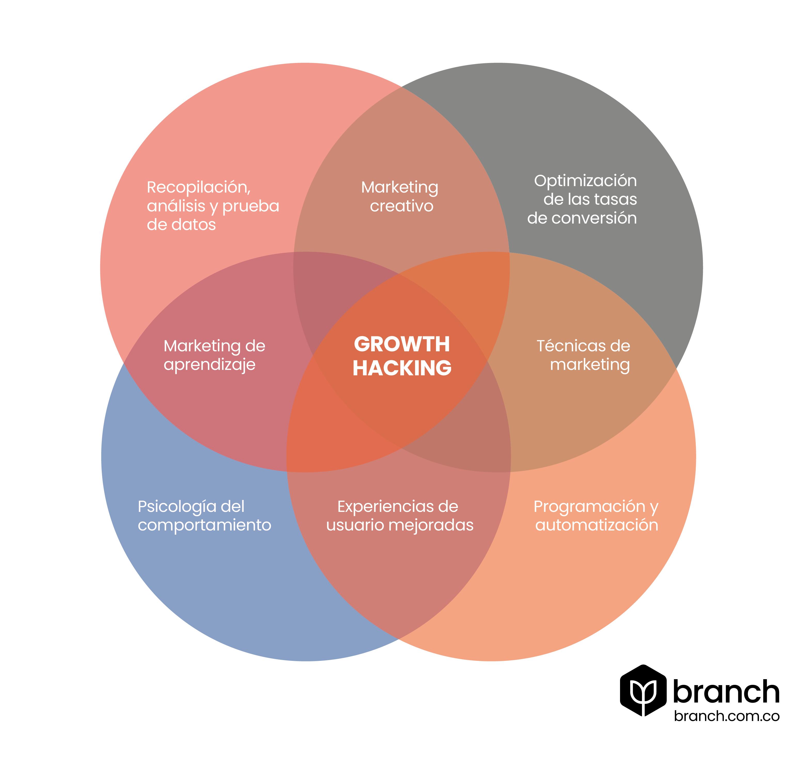 elementos-del-growth-hacking