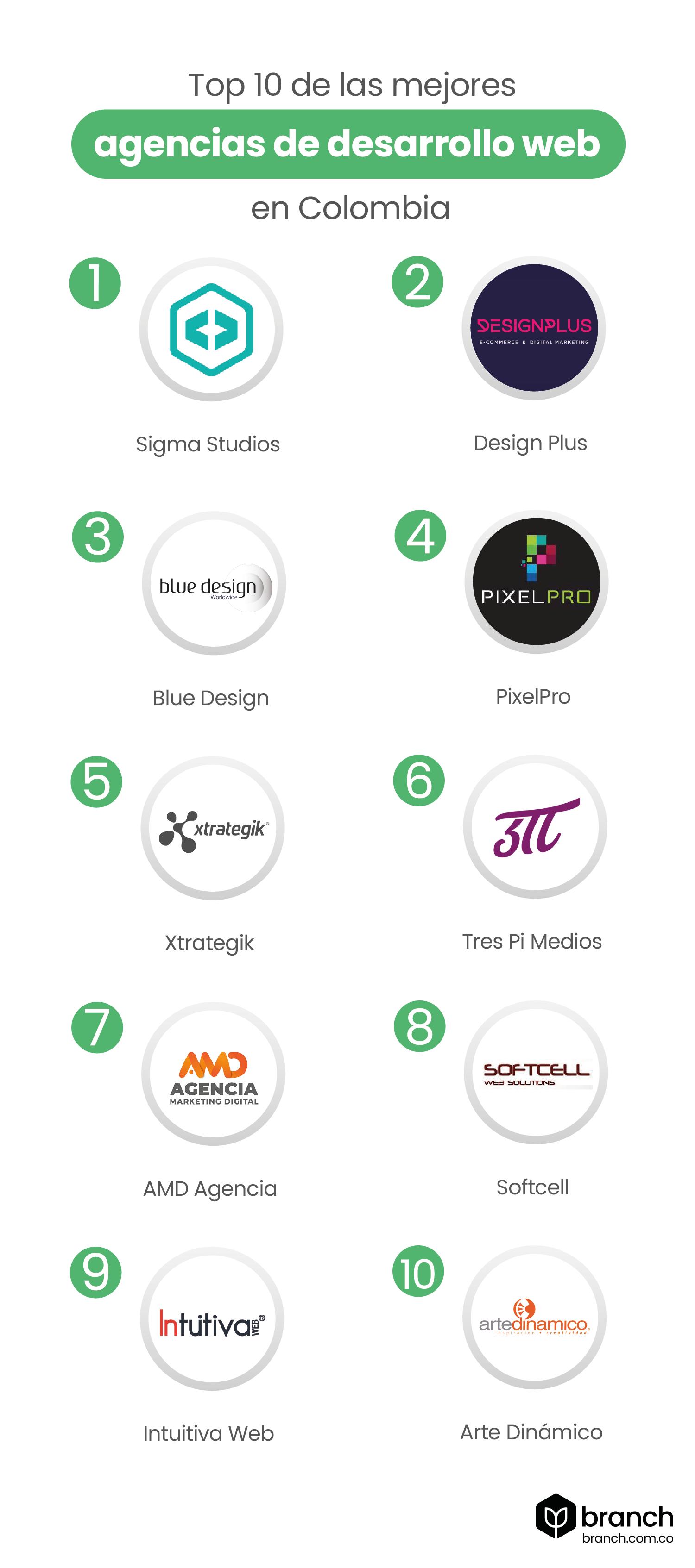 Top-10-de-las-mejores-agencias-de-desarrollo-web-en-Colombia