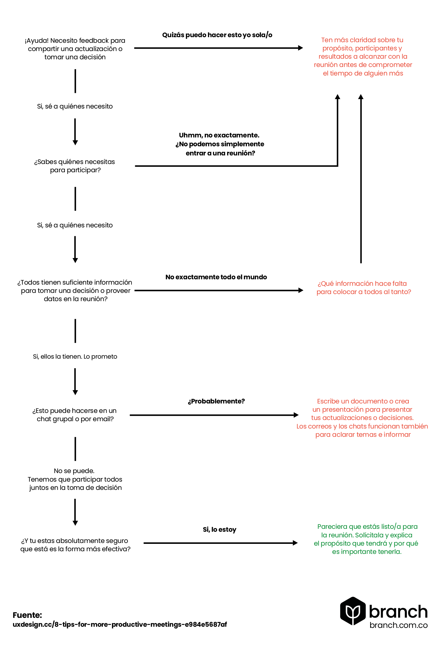 flujograma-para-saber-si-es-necesario-programar-una-reunion-virtual