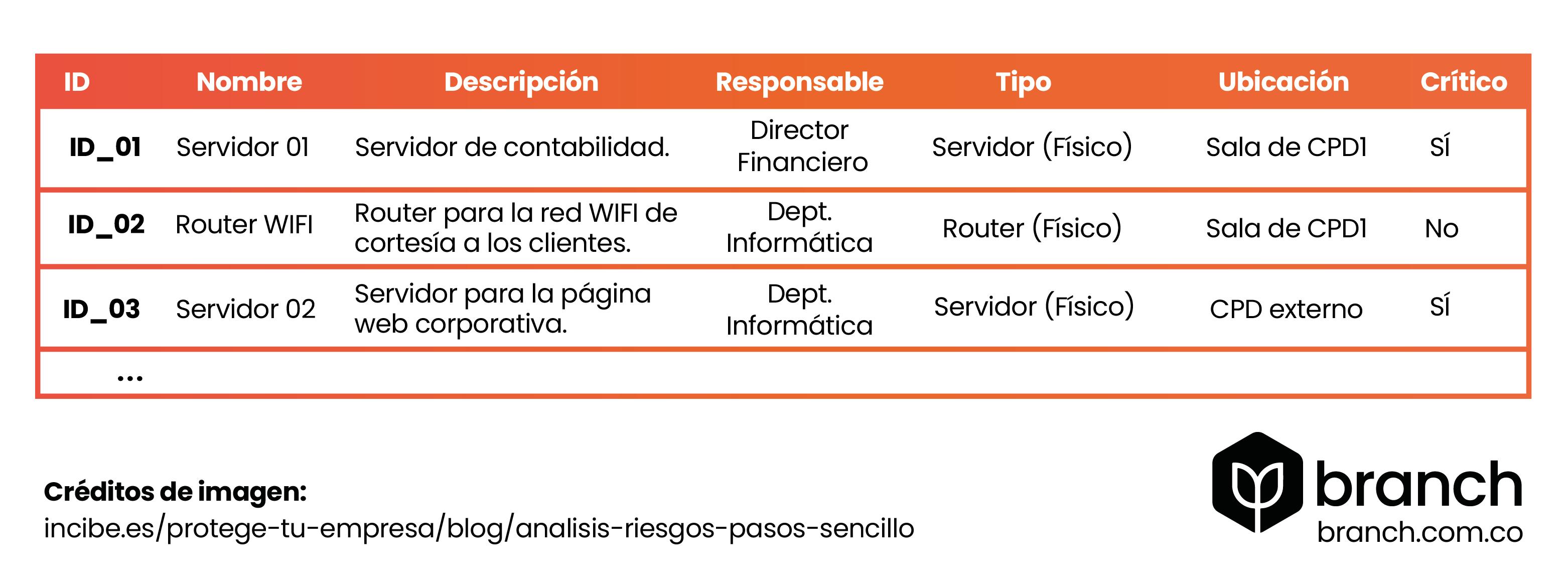 tabla-definicion-de-recursos-en-plan-de-contingencia