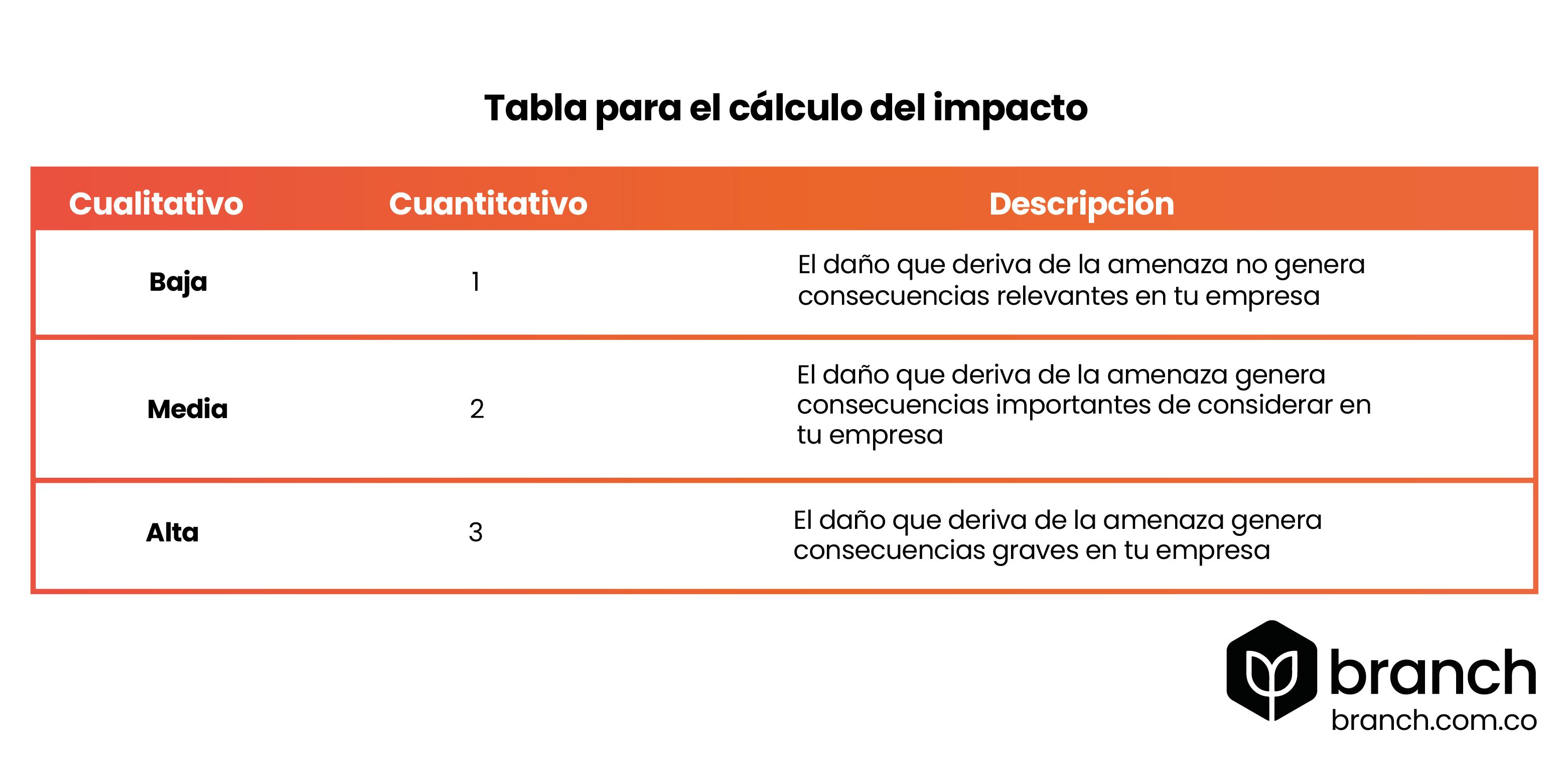 tabla-para-el-calculo-de-impacto-analisis-de-riesgo