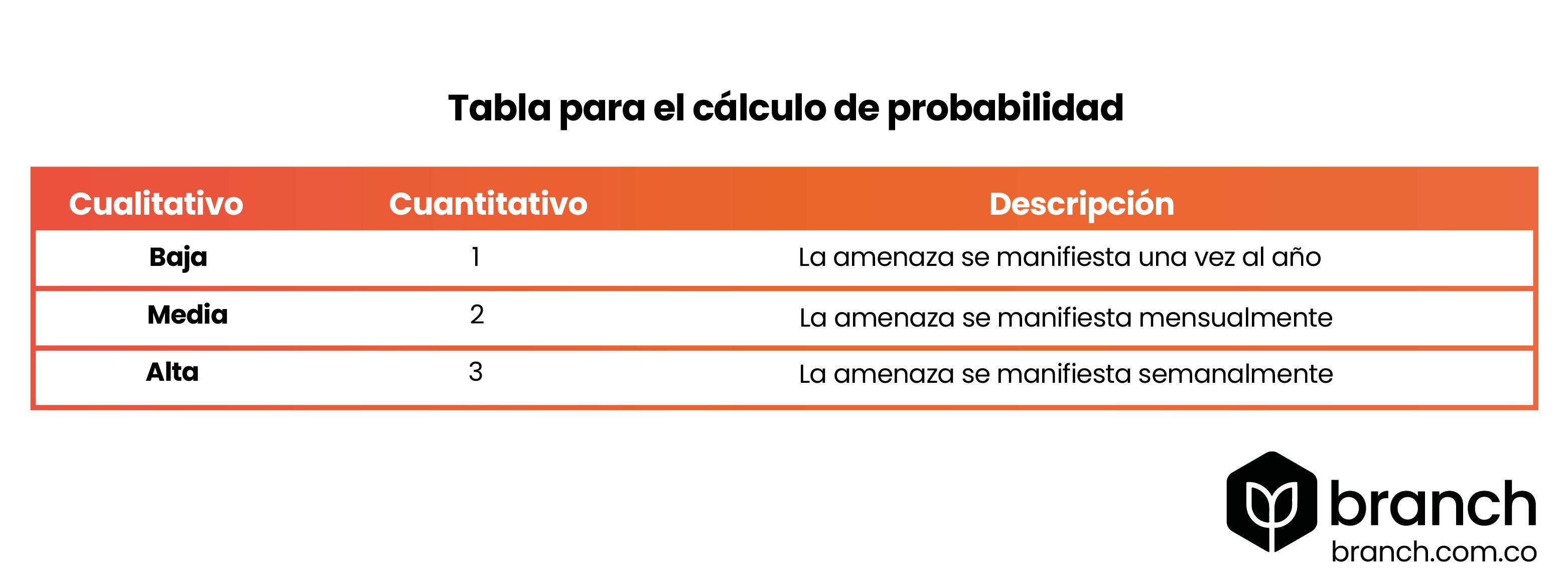 tabla-para-el-calculo-de-probabilidad-analisis-de-riesgo