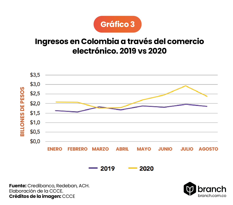 Ingresos-a-traves-del-e-commerce-en-colombia-2019-2020