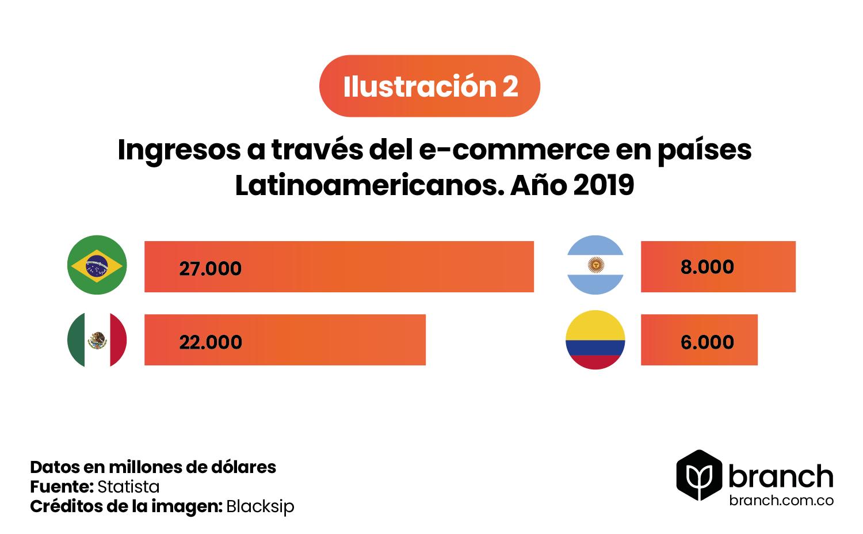 Ingresos-a-traves-del-e-commerce-en-latam-2019