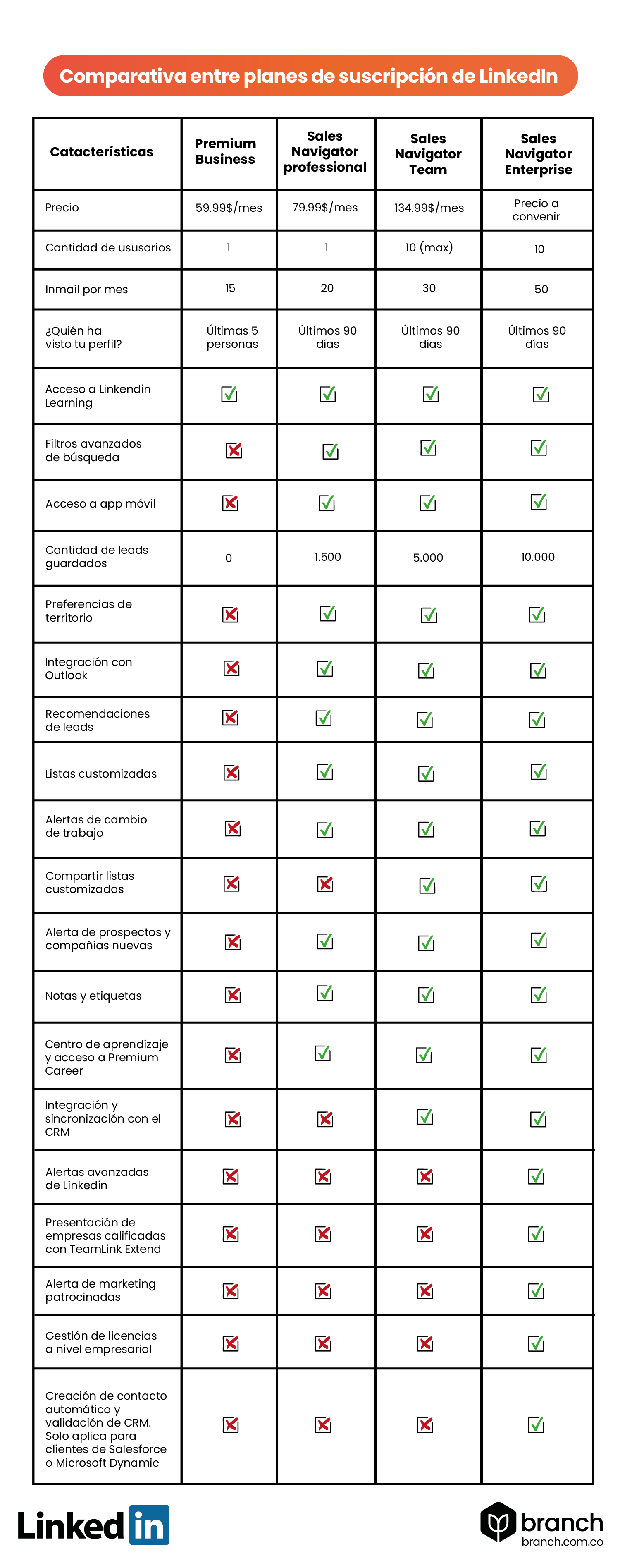 cuadro-comparativo-entre-planes-de-linkedin-sales-navigator