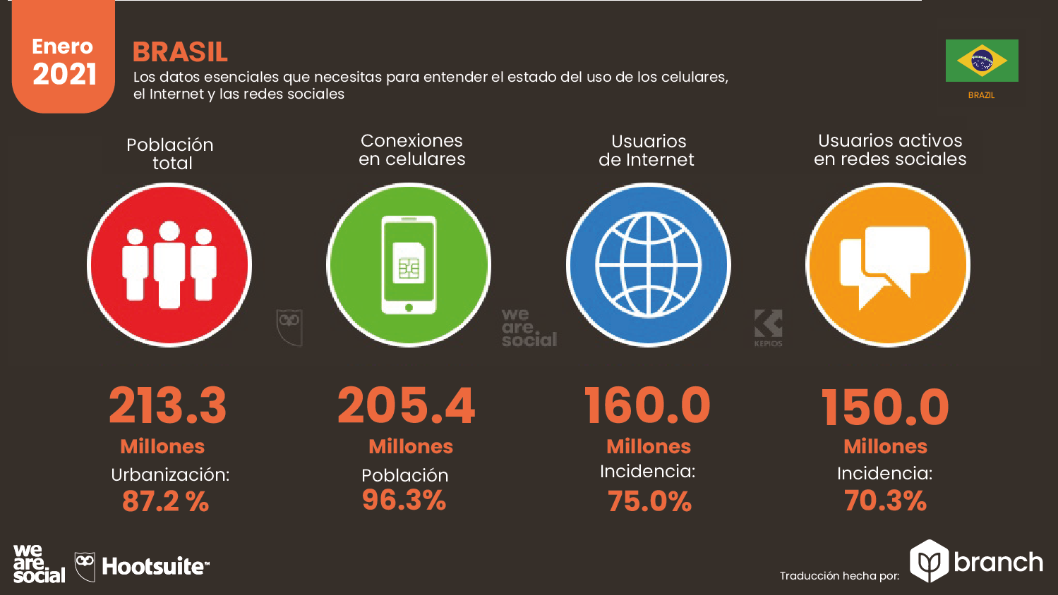 estadisticas-de-la-situacion-digital-de-brasil-2020-2021