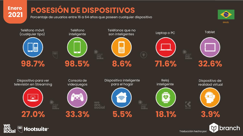 grafico-uso-de-dispositivos-moviles-brasil-2020-2021
