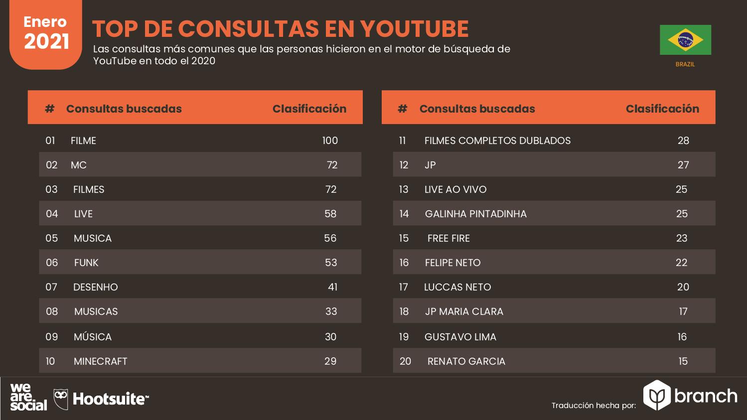 top-de-consultas-en-youtube-brasil-2020-2021
