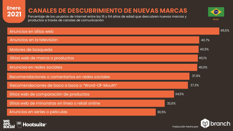 canales-usados-para-descubrir-nuevas-marcas-brasil-2020-2021