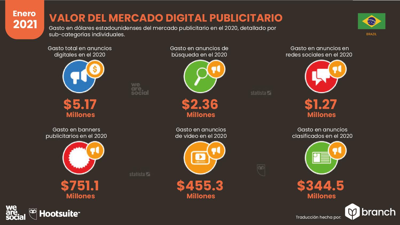 valor-del-mercado-de-publicidad-digital-brasil-2020-2021