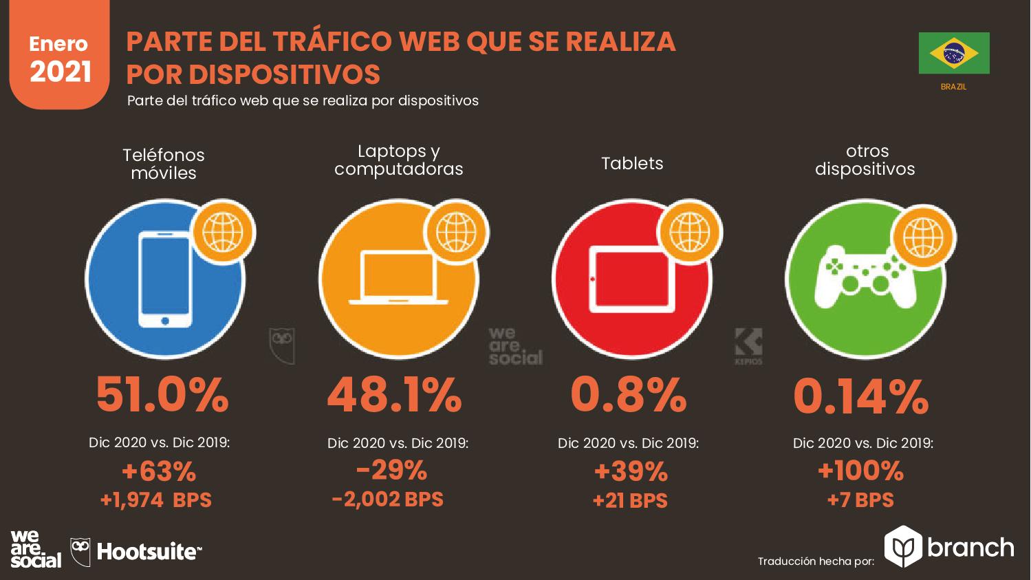 trafico-web-por-dispositivos-brasil-2020-2021