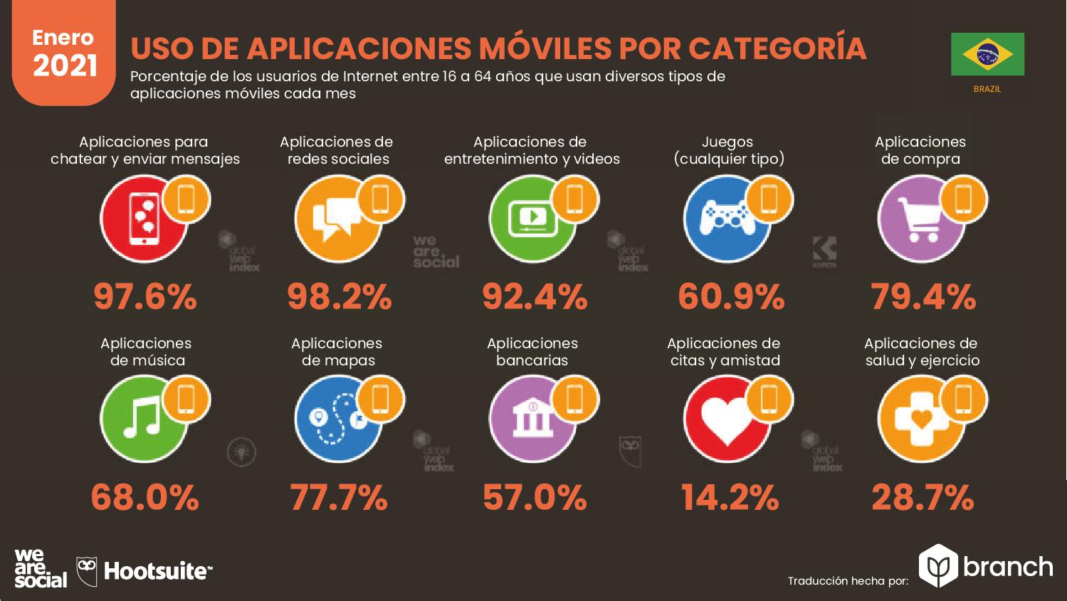 uso-de-aplicaciones-organizadas-por-categoria-brasil-2020-2021